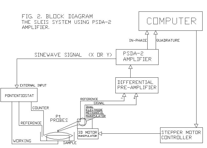 采用相敏检测放大器及恒电位仪的装置图